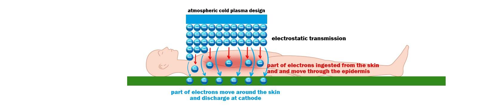 CAP Behandlung Cold Plasma Therapie
